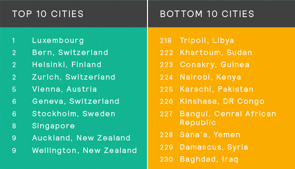 Personal safety rankings to vs bottom ten cities