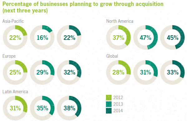 Planning to grow through acquisition