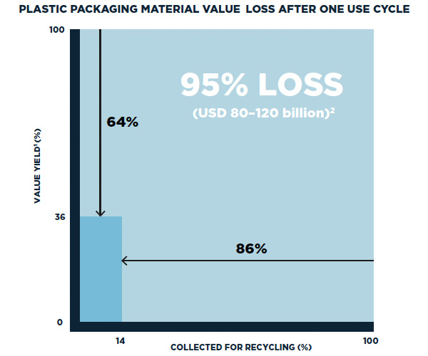 Plastic packaging material value loss after one use cycle
