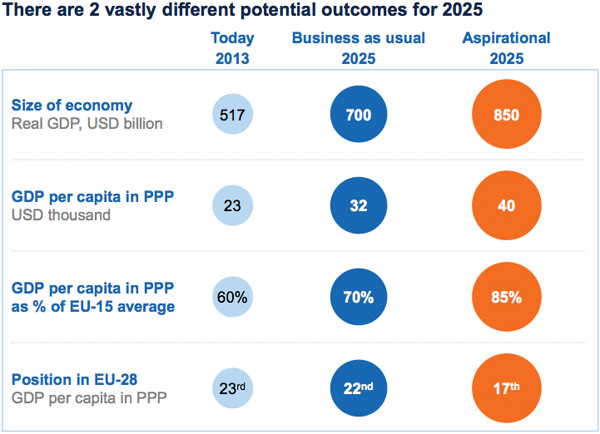 Poland economic scenarios