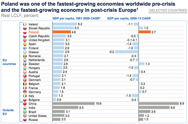 Poland fastest growing economy in Europe