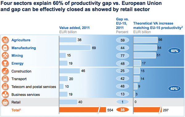 Poland productivity gap