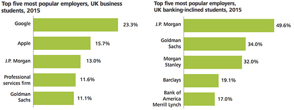 Popular employers for business students