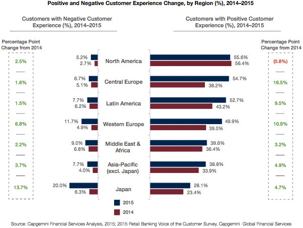 Positive and negative customer experience change