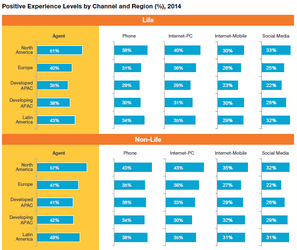 Positive experience levels by channel