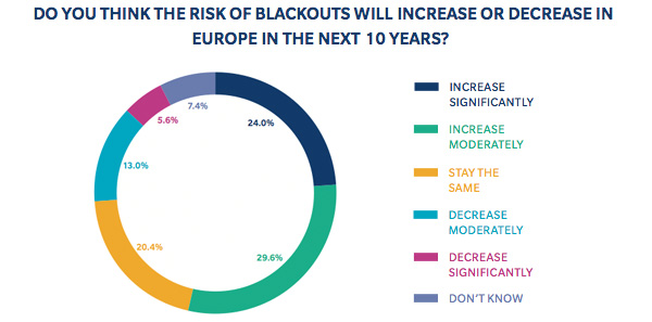 Possibility of future blackouts
