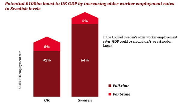 Potential 100 billion GDP boost for UK