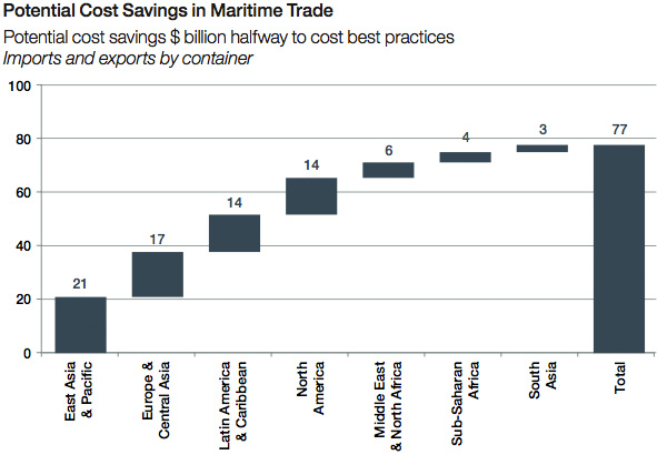 Potential Cost Savings in Maritime Trade