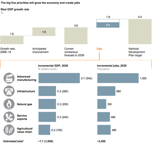 Potential GDP growth from big five