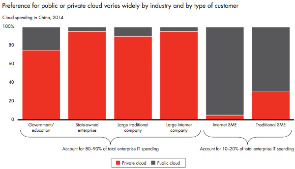 Preference for private or public cloud