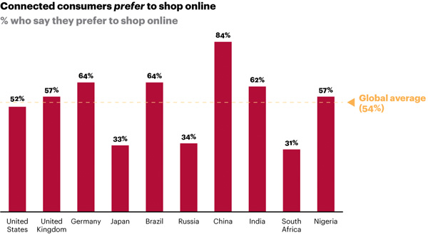 Preference to shop online
