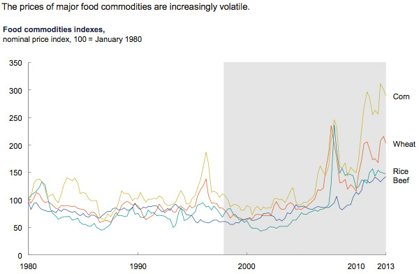 Prices of major food commodities