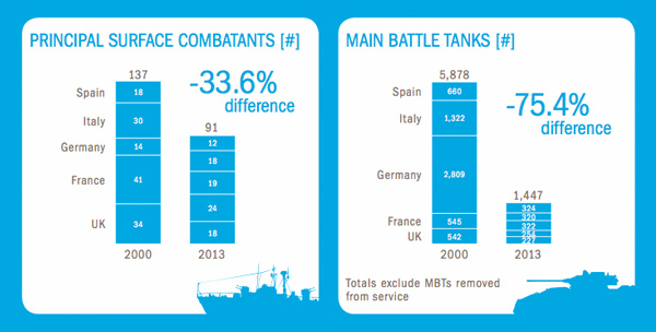 Principal Surface Combatants and Main Battle Tanks