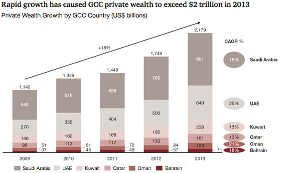 Private Wealth Growth by GCC Country