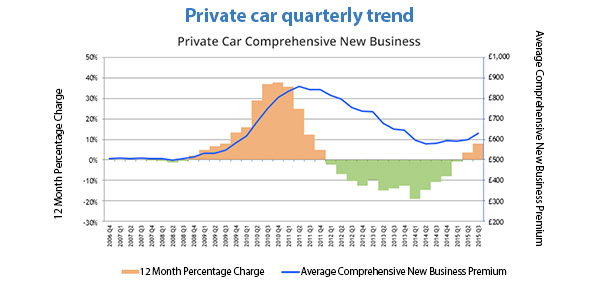 Private car quarterly trend