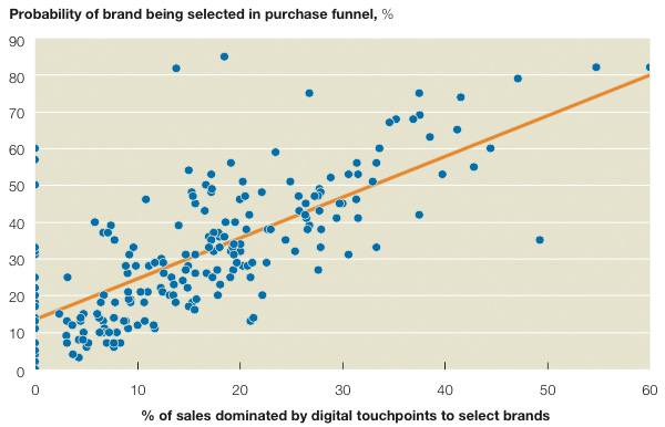Probability of brand being selected in purchase funnel