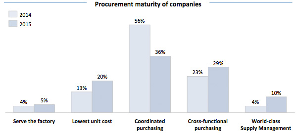 Procurement maturity of companies