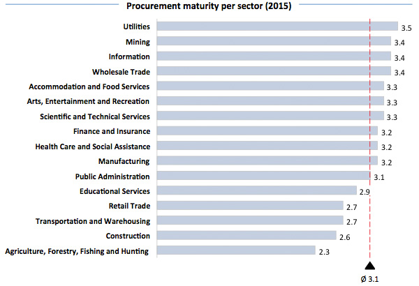 Procurement maturity per sector