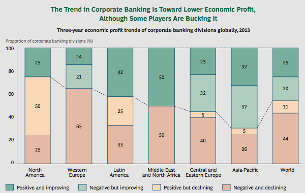 Profitability trend corporate banking