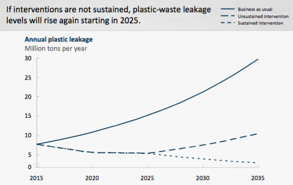 Progress of yearly ocean plastic leakage