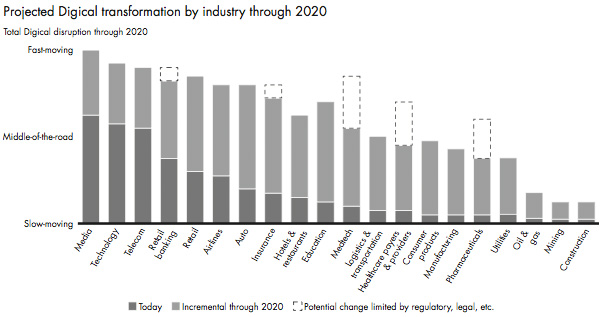 Projected Digical transformation by industry through 2020