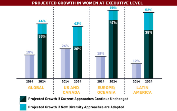 Projected growth in women at executive level
