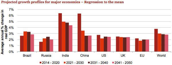 Projected growth profiles for major economies
