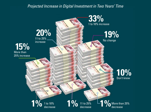 Projected increase in digital investment
