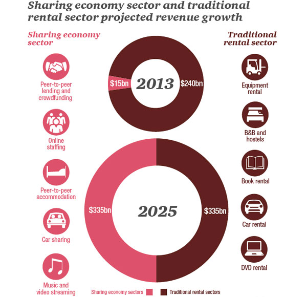 Projected revenue growth sharing economy and traditional rental