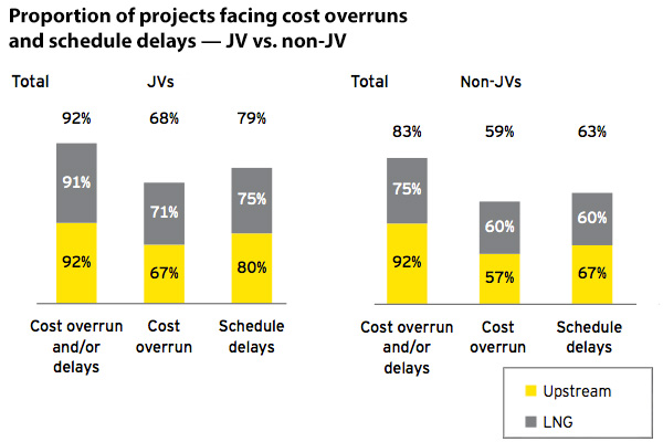 Proportion of projects facing cost overruns and schedule delays
