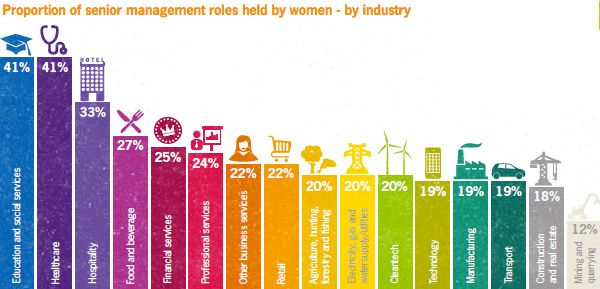 Proportion of senior management roles held by woman - by industry
