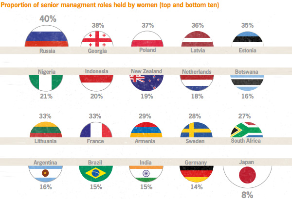 Proportion of senior managment roles held by women