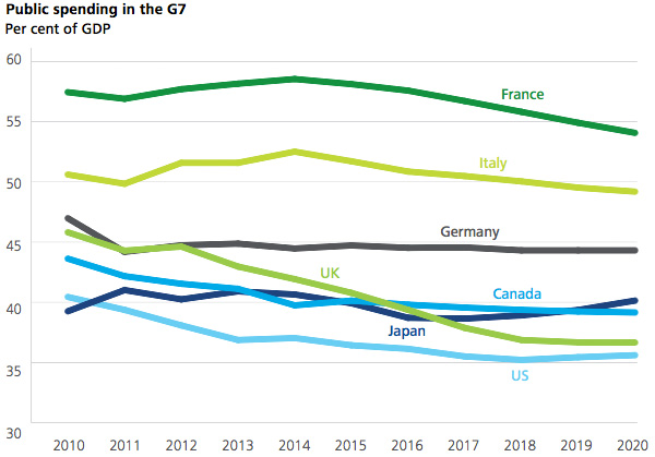 Public spending in the G7