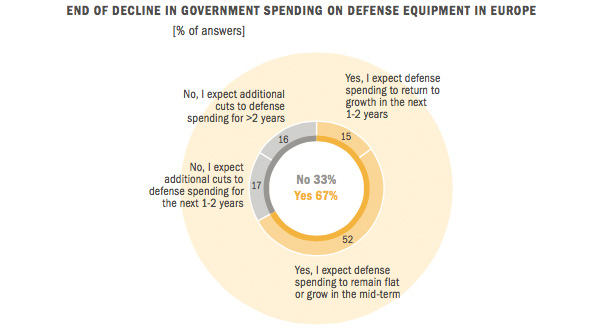 Public spending on defence