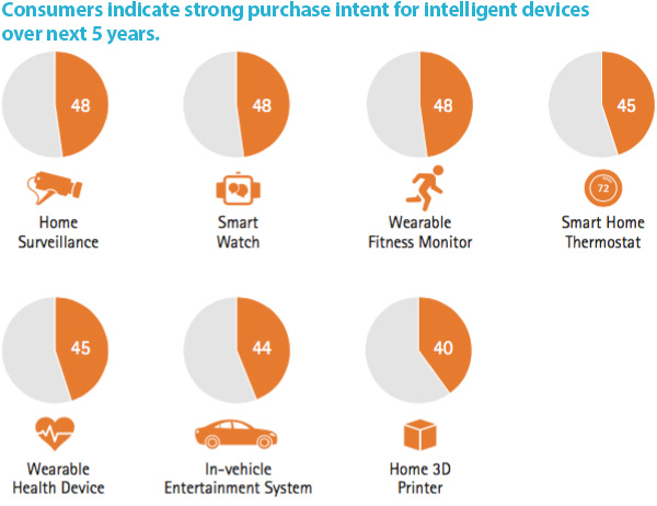 Purchase Intent for IoT devices