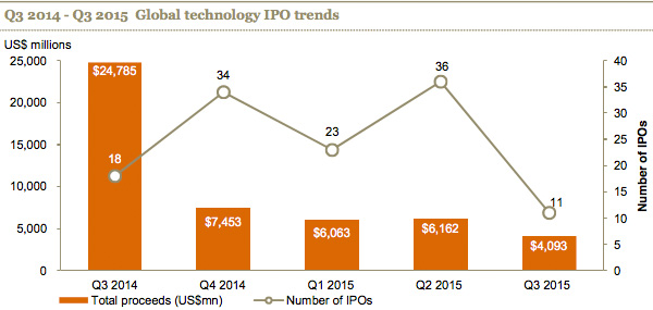 Q3 2014 - Q3 2015 Global technology IPO trends