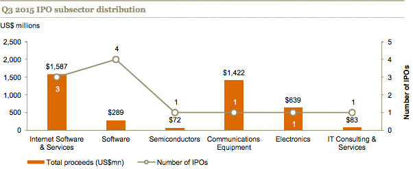 Q3 2015 IPO subsector distribution