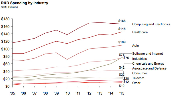 R&D Spending by Industry