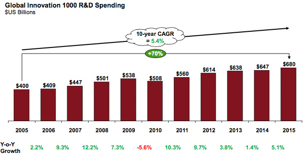 R&D spending by the Global Innovation 1000