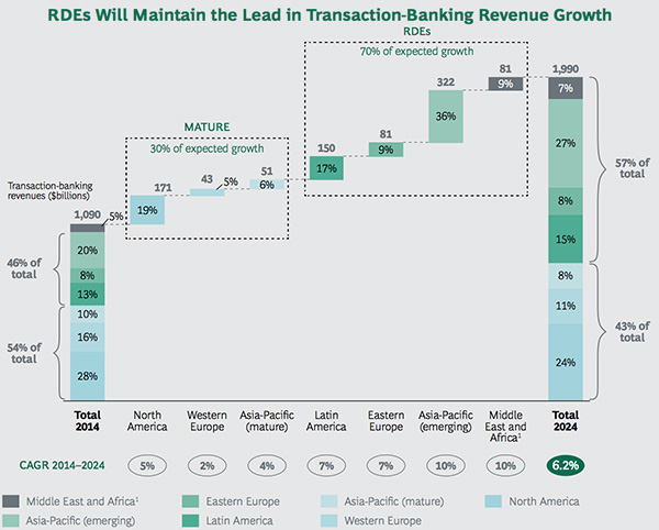RDE takes lead in transactional-banking revenue growth