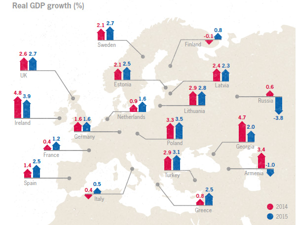 Real GDP growth wider Europe
