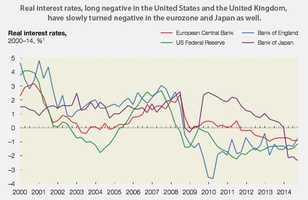 Real interest rate changes 2000-2014