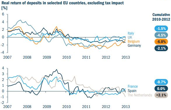 Real-return-of-deposits-in-slected-eu-countries-7860