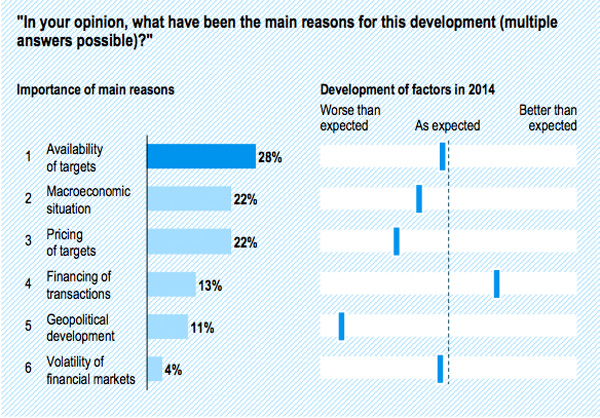 Reasons for 2014 M&A activity