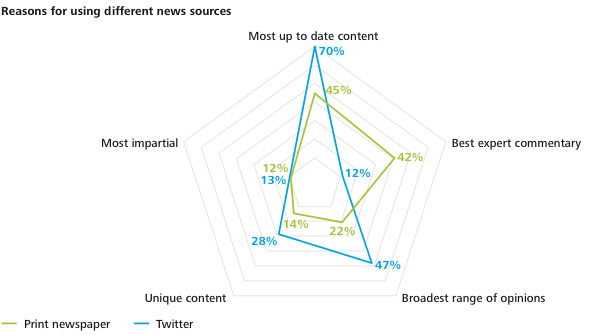 Reasons for using different news sources