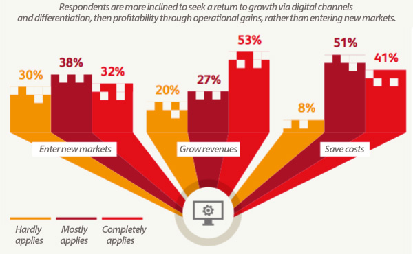 Reasons to invest in digital technologies