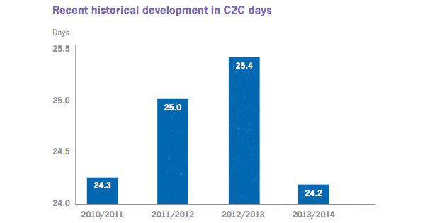 Recent historical development in C2C days