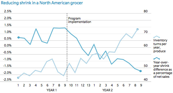 Reducing shrink in a North American grocer