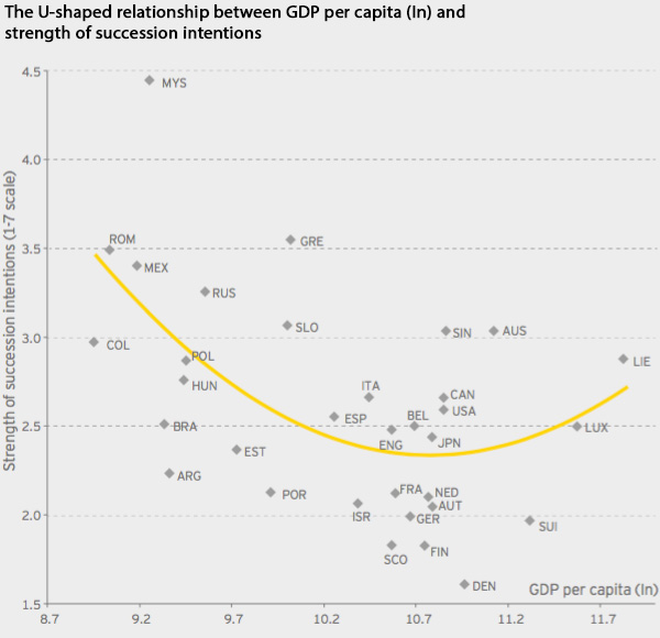 Relationship GDP per capita and strength of succession intentions