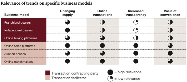 Relevance of trends on specific business models